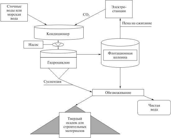 Схема использования СО2 для