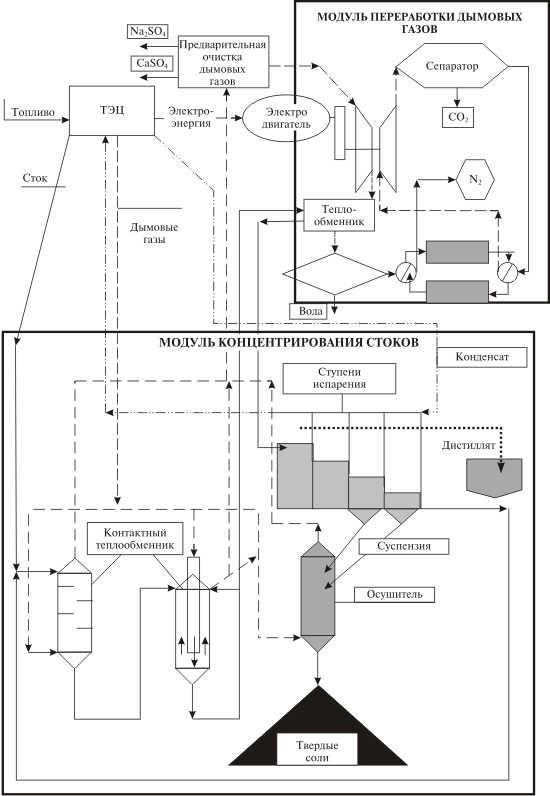 Схема переработки дымовых