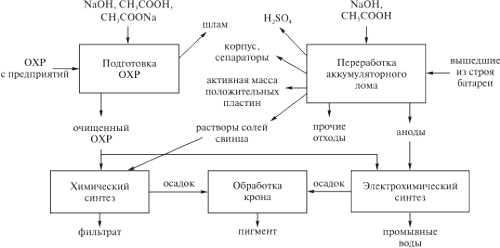 Блок-схема получения свинцовых