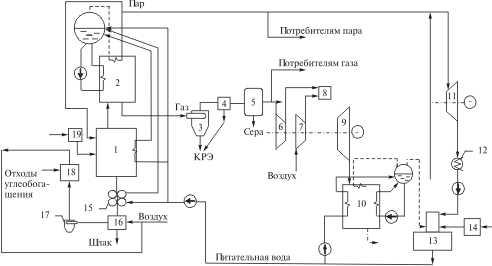 Схема комплексной переработки