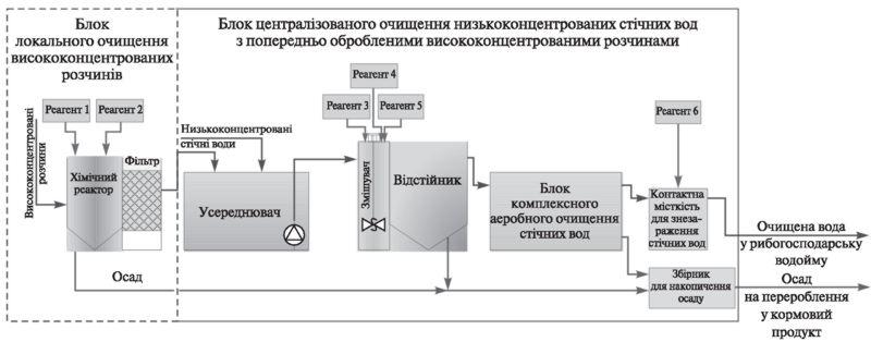 Технологічна схема очищання