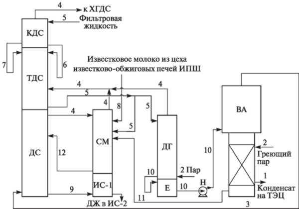 Схема стадии дистилляции с